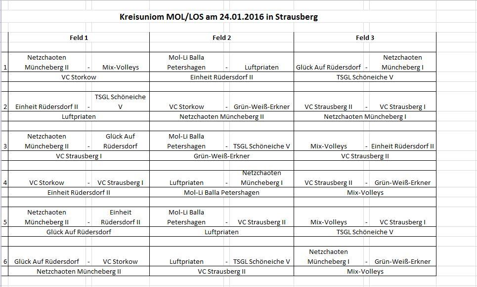 Kreisuniom MOL/LOS am 24.01.2016 in Strausberg