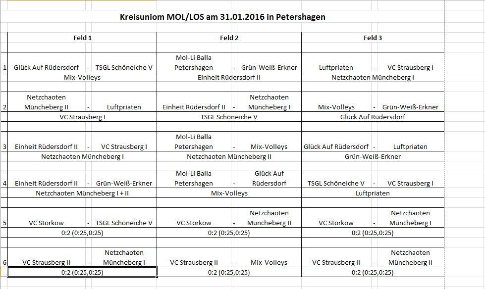 6. Spieltag Kreisunion Volleyball MOL/LOS Herren