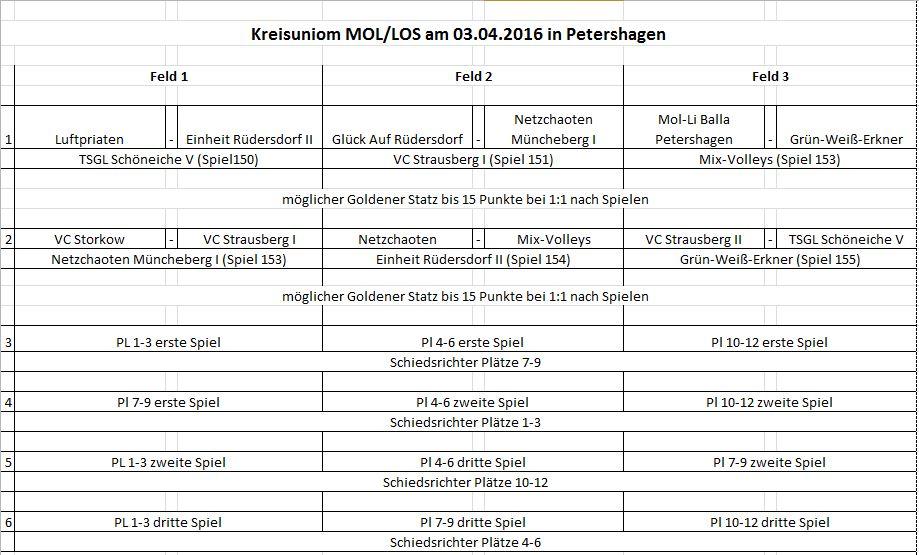 Spielplan Kreisunion Herren 2016 am 03.04.2016