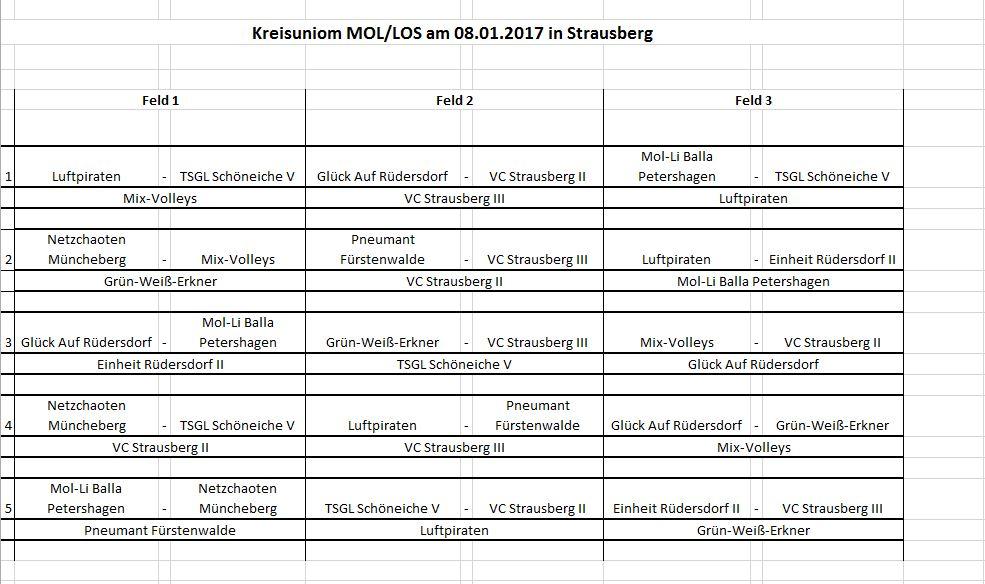 Ansetzung Kreisunion Herren 08.01.2017